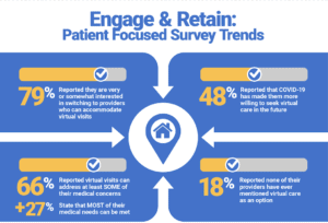 Patient focused survey underscores the rapid acceleration of telehealth